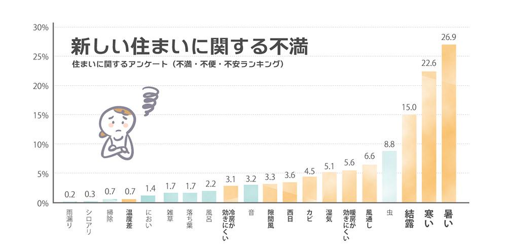 新築一戸建ての住まいに関する不満グラフ