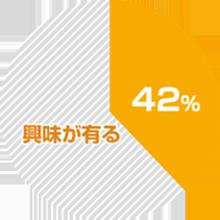 金沢の二世帯住宅に興味がある人の割合