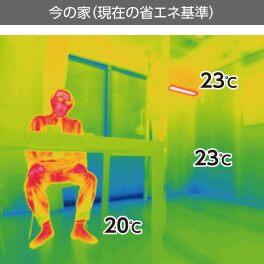 金沢の従来の家の室内温度