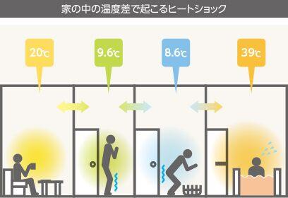 金沢の温かい家の重要性
