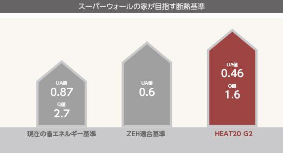 金沢の高断熱住宅の断熱数値