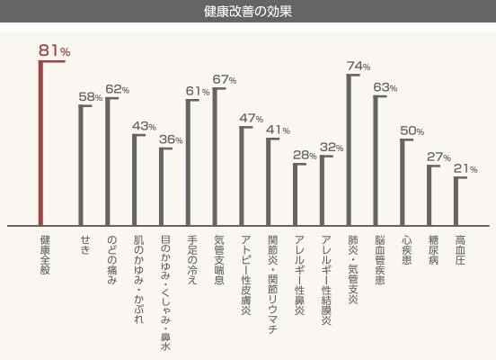 金沢の温かい家の重要性グラフ