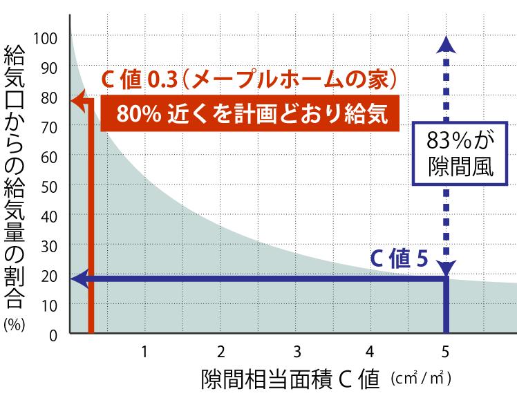 金沢の高気密住宅のC値