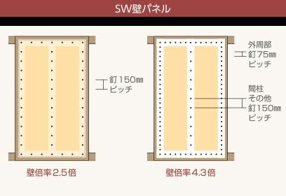 スーパーウォールの耐震壁