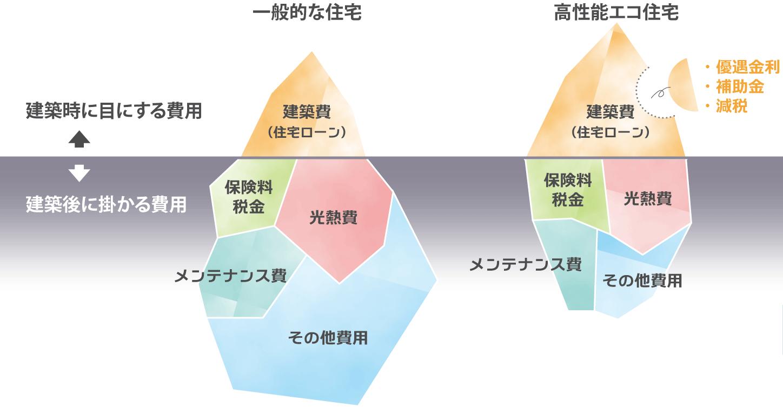 金沢の高性能住宅のコスト