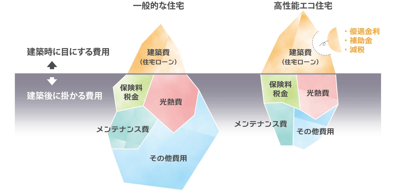 金沢の高性能エコ住宅のコスト