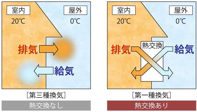金沢の高気密住宅の換気の仕組み